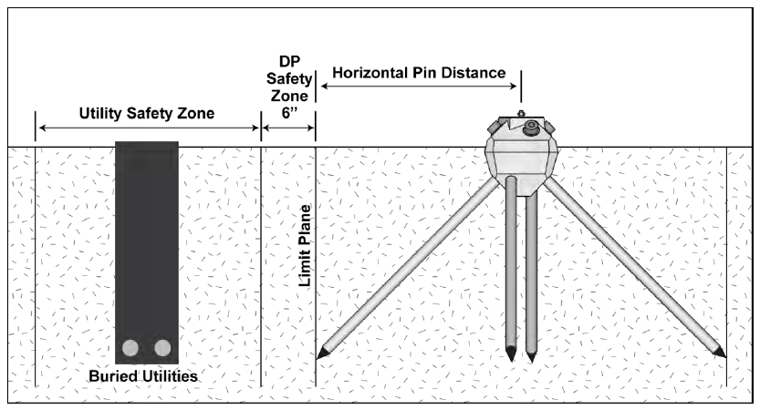 Figure 2. Horizontal Pin Distance