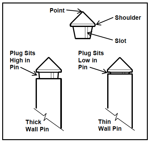 Figure 4. Inspection Plugs