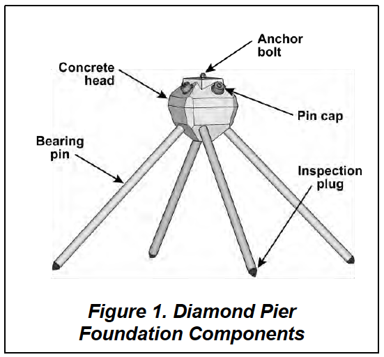 Figure 1. Diamond Pier Foundation Components